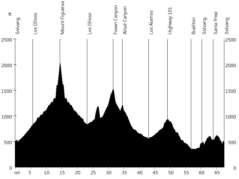 Life Ride - Day 2 • Route Profile