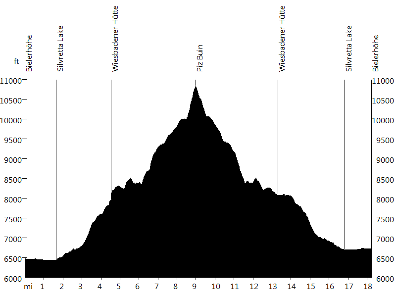 Piz Buin • Route Profile