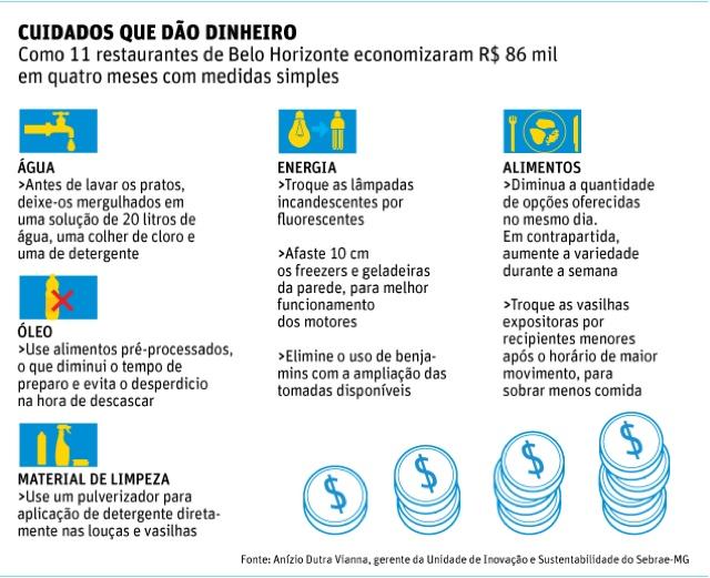 Jornal Folha, investimentos, bares, restaurantes, desperdício, Belo Horizonte, 5 Menos Que São Mais, Sebrae, Brasília, economia, ganho financeiro,