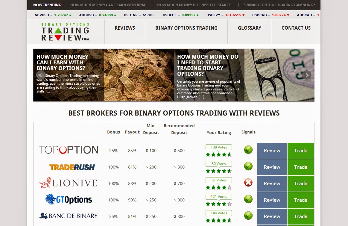 pandora software binary options trading