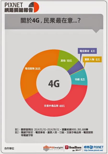 pixinsight網路關鍵報告 4G