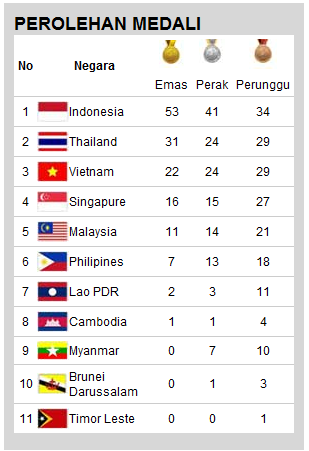 Klasemen Sea Games 2011