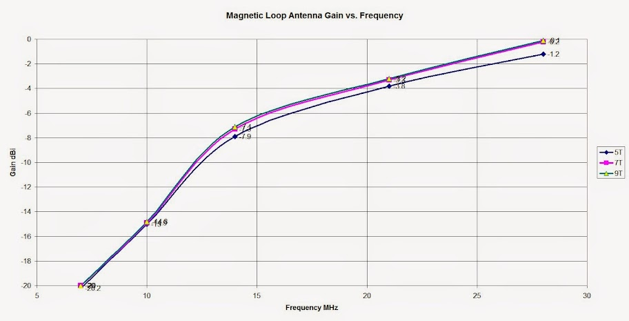 Plot of calculatated Magnetic Loop Antenna