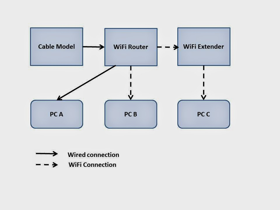how to connect netgear wifi range extender wn2000rptv2