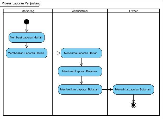 Kp1122469684 widuri activity diagram laporan penjualan ccuart Images