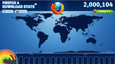 Firefox 4 Released, Downloaded 2 Million Times Already