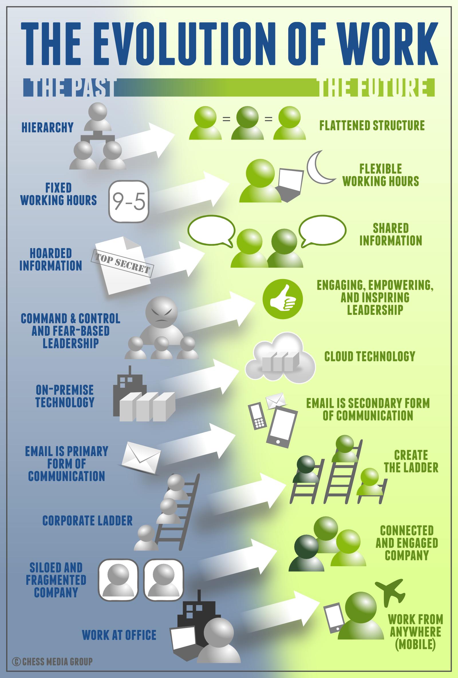 La evolución en la forma de trabajo gracias a la tecnología