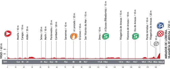 Vuelta 2013. Etapa 3. Vigo - Mirador de Lobeira - Vilanova de Arousa. @ Unipublic
