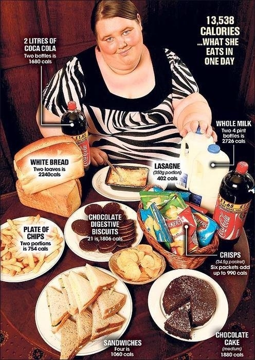 What She Eats In One Day