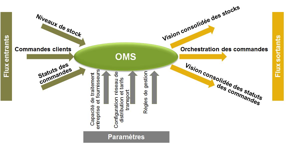 Comment mettre en oeuvre un si omnicanal for 6 bureaux regionaux de l oms