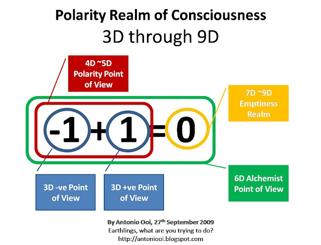 Realm of Consciousness on Polarity