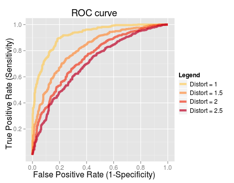 LargeData: Plotting ROC curves in ggplot2