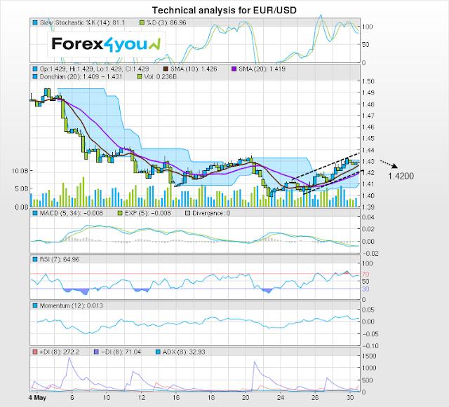 Forex4you Technical Analysis 30 May 2011 EURUSD300511