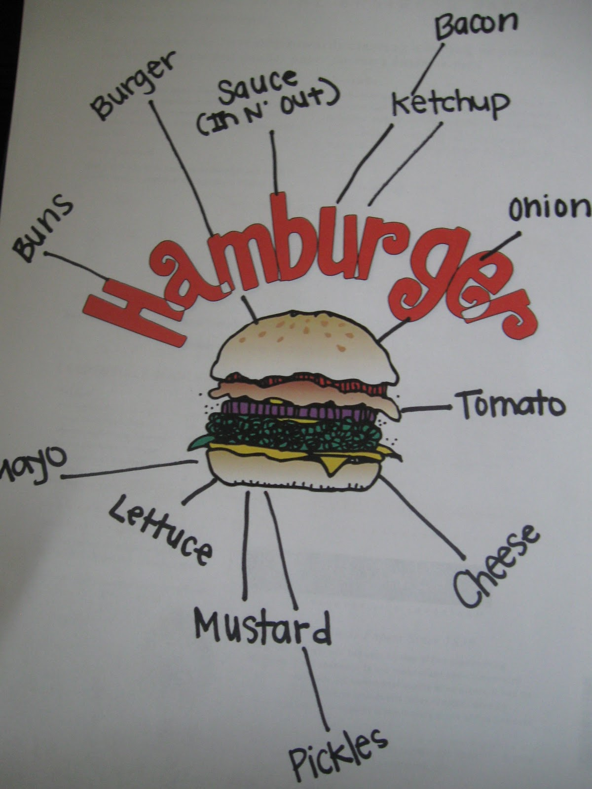 What the teacher wants hamburger writing now for the writing part i tell them that our writing is like a hamburger the more details we put the more fun it is to read today we are just talking ccuart Choice Image