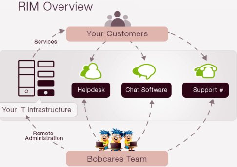 Remote Infrastructure Management  service overview