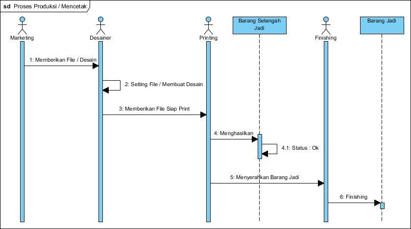 Kp1122469684 widuri sequence diagram proses produksi mencetak ccuart Images