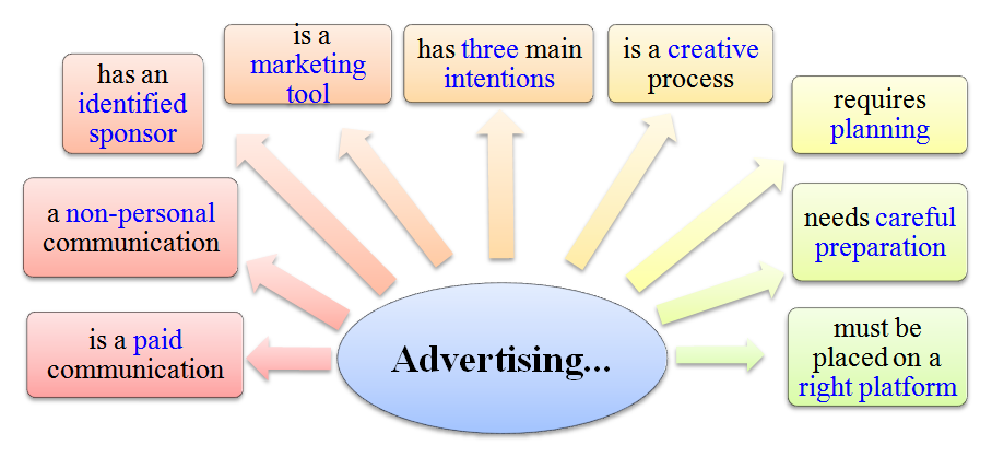 meaning of advertising
