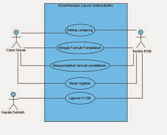 Si0811461598 widuri sebuah use case mempresentasikan sebuah interaksi antara actor dengan sistem use case diagram menggambarkan fungsionalitas yang di harapkan dari sebuah ccuart Choice Image