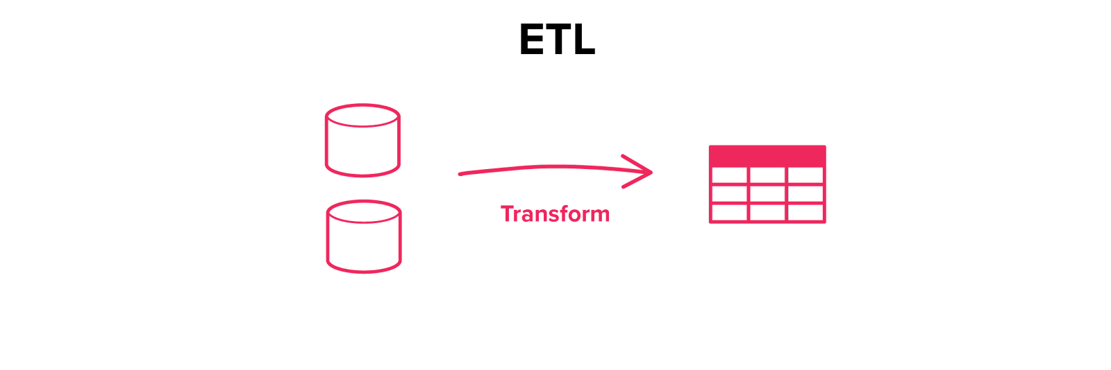 Extract-Transform-Load (ETL) Overview