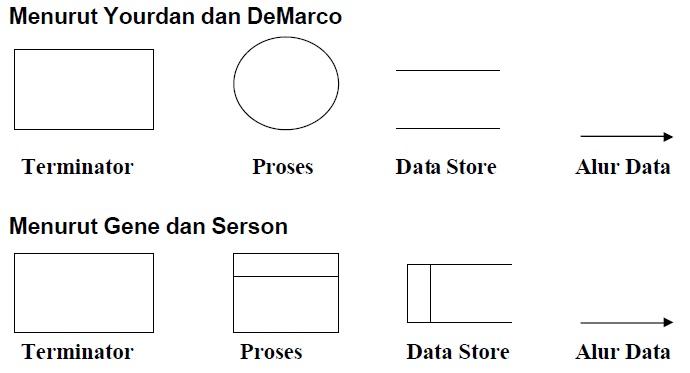 Arif susanto blogs diagram arus data dad part 1 1 ccuart Choice Image