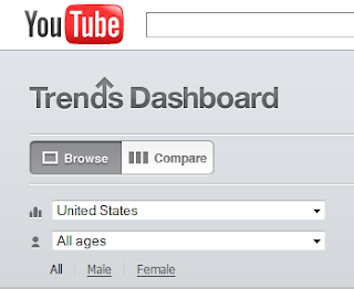 Do You Know What is Trending on YouTube?