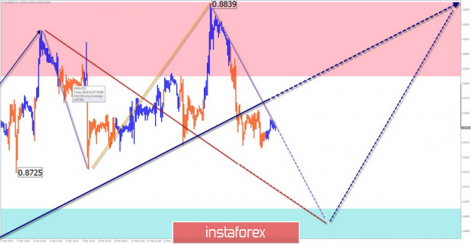 Simplified wave analysis. Overview of EUR / GBP for February 19