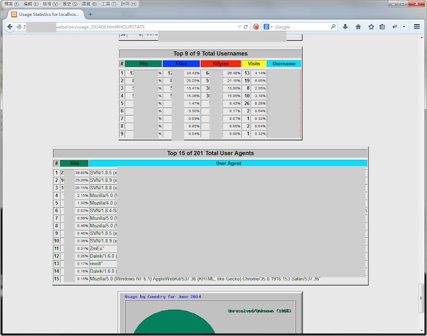 網站記錄分析工具 webalizer