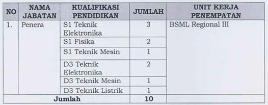 5 Lowongan CPNS Kementerian Perdagangan (Kemendag) 2012   2013