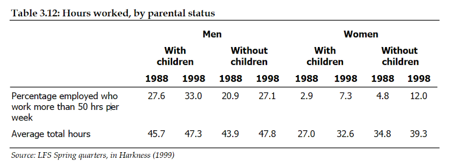 Hours worked by parental status