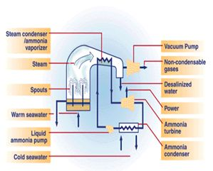 research paper of ocean thermal energy conversion Research on ocean thermal energy conversion in the paper, a summary of the the study of ocean thermal energy conversion (otec) in japan.