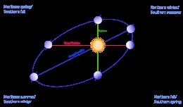 Σχηματική παράσταση της ελλειπτικής, τροχιάς της Γης περί τον Ήλιο