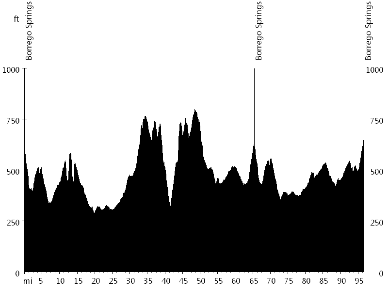 Borrego Springs Century • Route Profile