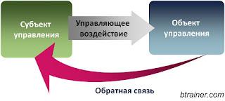 Общая схема управления
