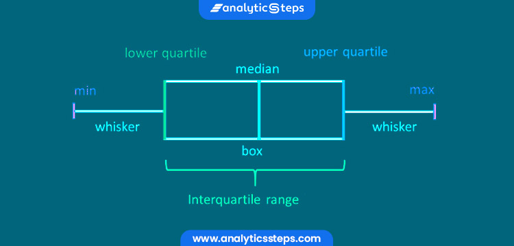 This image is showing the sample picture of box plot in terms of minimum, maximum, lower and upper quartile, median.
