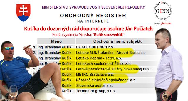 Branislav Kušík a Obchodný register. Všade ho nominuje Ján Počiatek