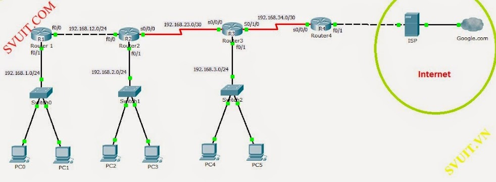 config RIPv2 and DHCP relay agent (1)