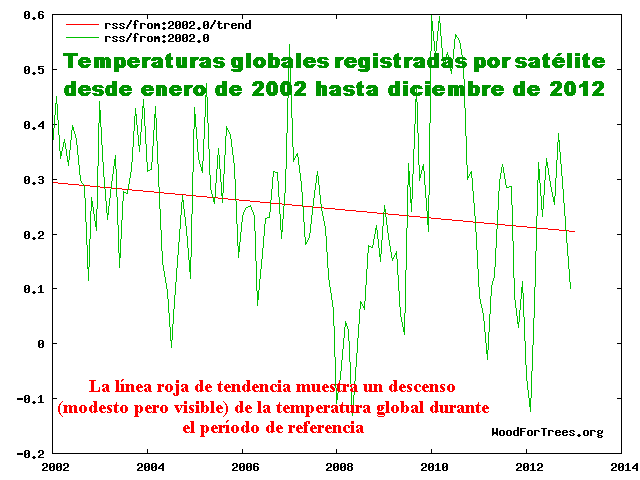 _Temperaturas_globales_RSS_de_2002_hasta_2012_