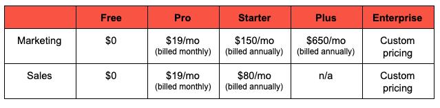 Vidyard price breakdown image