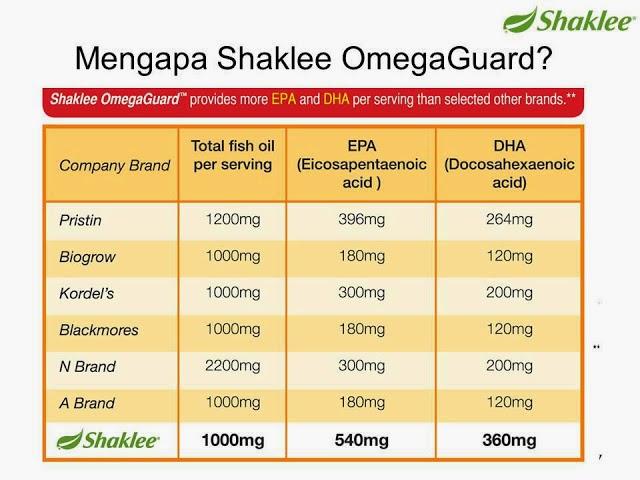 {focus_keyword} Minyak Ikan Terbaik, Jauh dari Bahan Kimia Dan Toksin omega 2Bguard 2Bminyak 2Bikan 2Bterbaik