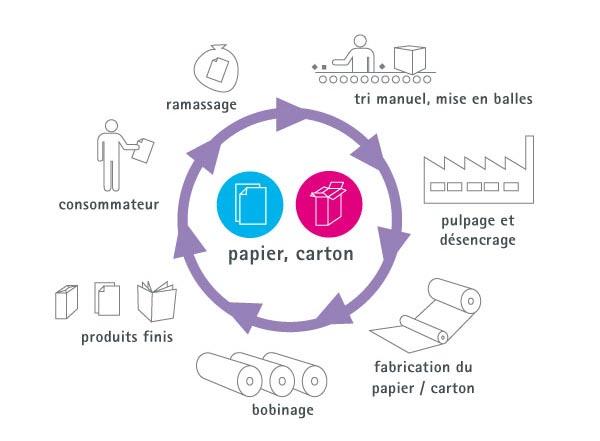 recyclage fonctionnement du recyclage