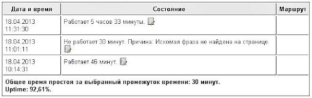я проверил работу Ping-Admin.Ru