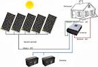 Solarni sustav MVV OFF/ON-Grid za kućanstvo br. 52