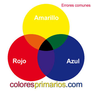 Los colores primarios no son el amarillo, el rojo y el azul