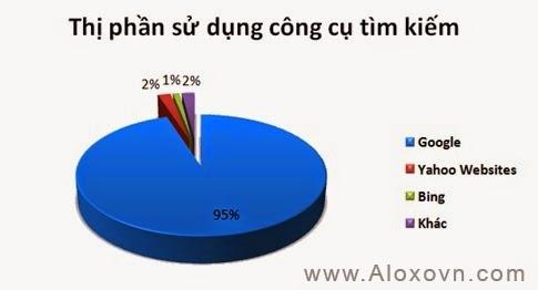 95% người Việt Nam dùng Google để tìm kiếm