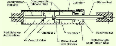 Dampers Mechanism
