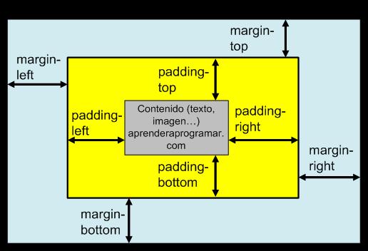 margin padding css