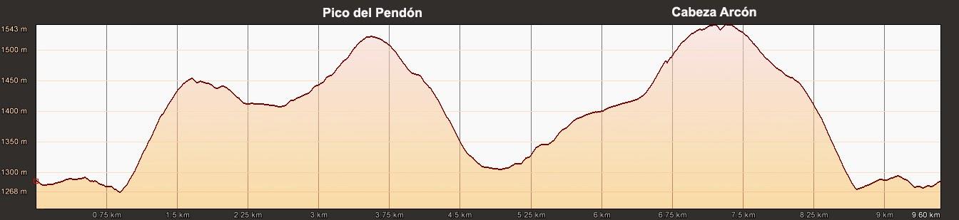 Perfil Elevación Ruta Pico del Pendón y Cabeza Arcón