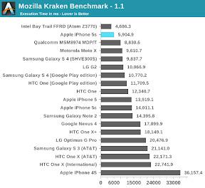 Mozilla kraken Benchmark AnandTech