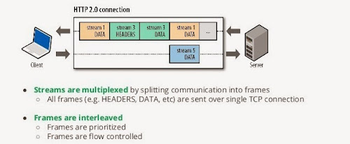 HTTP/2 într-o singura imagine