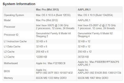 新型Mac ProのGeekbenchスコア